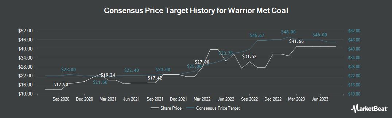 Price Target History for Warrior Met Coal (NYSE:HCC)