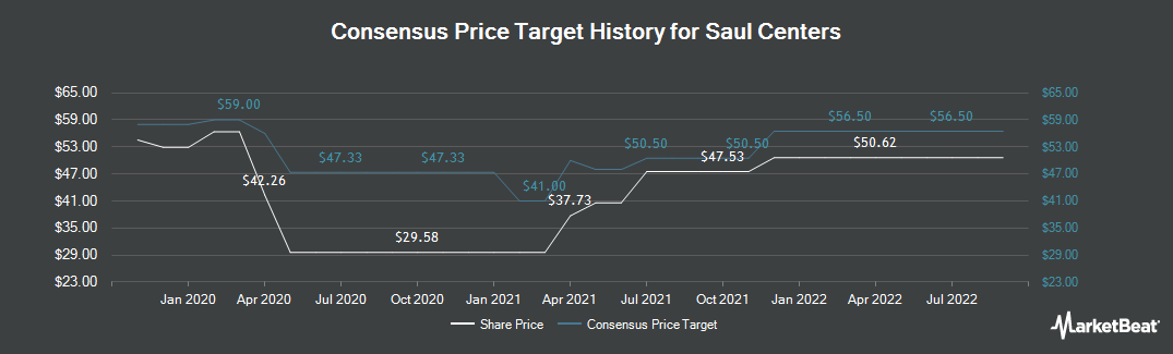 Price Target History for Saul Centers (NYSE:BFS)