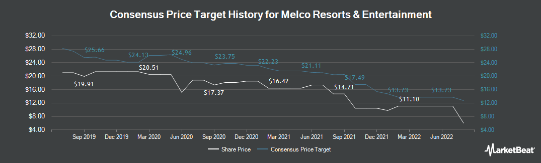 Price Target History for Melco Resorts & Entertainment (NASDAQ:MLCO)