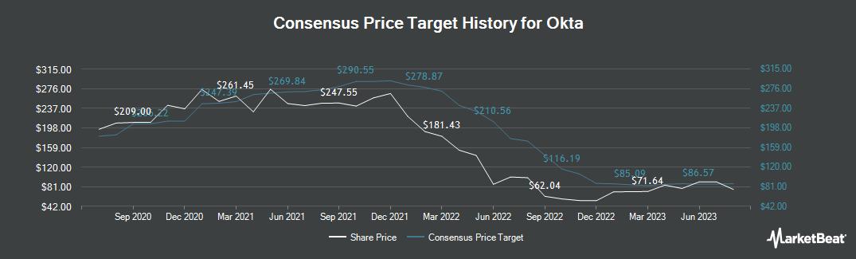 Price Target History for Okta (NASDAQ:OKTA)