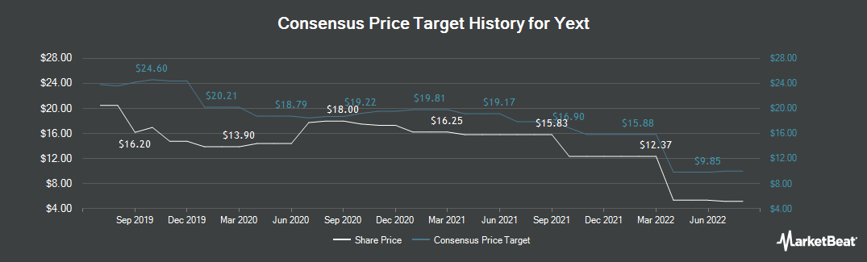 Price Target History for Yext (NYSE:YEXT)