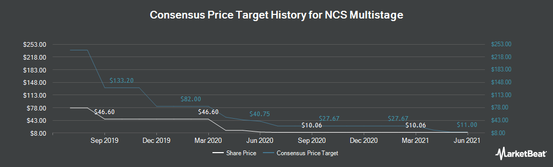 Price Target History for NCS Multistage (NASDAQ:NCSM)