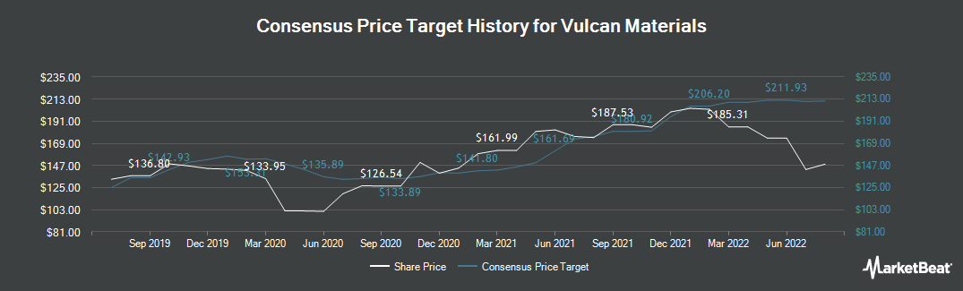 Price Target History for Vulcan Materials (NYSE:VMC)