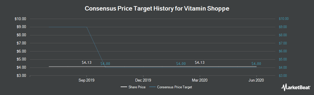 Price Target History for The Vitamin Shoppe (NYSE:VSI)
