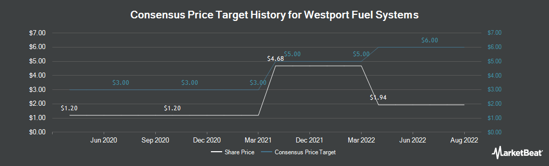 Price Target History for Westport Fuel Systems (TSE:WPRT)