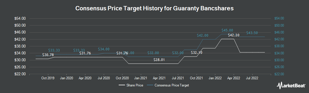 Price Target History for Guaranty Bancshares (NASDAQ:GNTY)