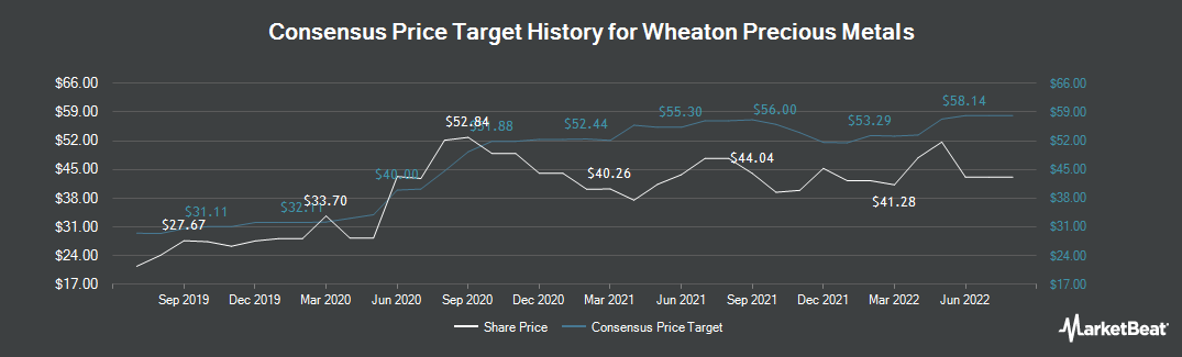 Price Target History for Wheaton Precious Metals (NYSE:WPM)