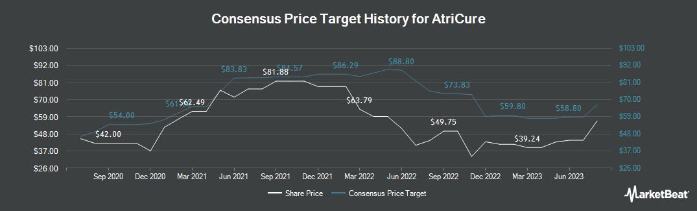 Price Target History for AtriCure (NASDAQ:ATRC)