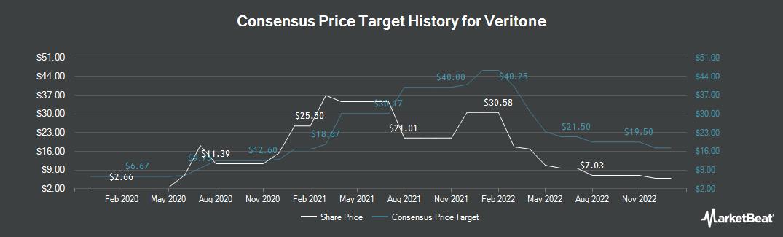 Price Target History for Veritone (NASDAQ:VERI)