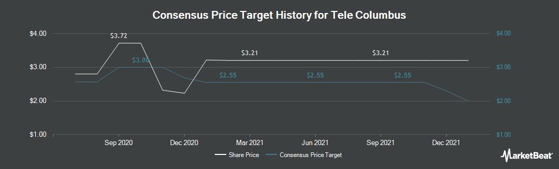 Price Target History for Tele Columbus (ETR:TC1)