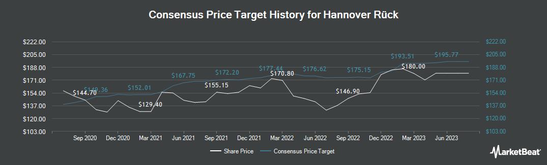 Price Target History for Hannover Rueck (FRA:HNR1)