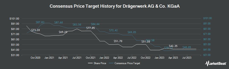 Price Target History for Draegerwerk AG & Co KGaA (ETR:DRW3)