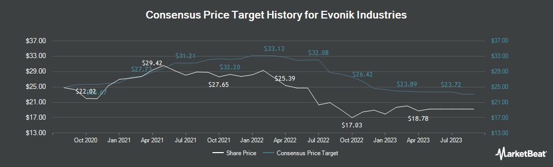 Price Target History for Evonik Industries (FRA:EVK)