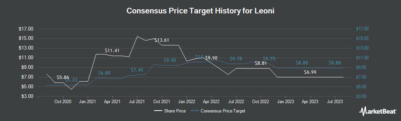 Price Target History for Leoni (ETR:LEO)