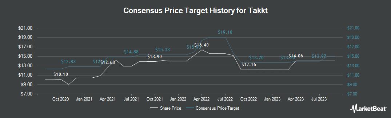 Price Target History for Takkt (ETR:TTK)