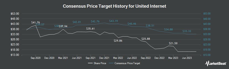 Price Target History for United Internet (ETR:UTDI)