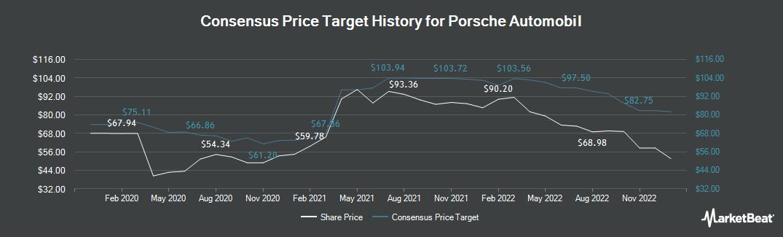 Price Target History for Porsche Automobil (ETR:PAH3)