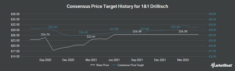 Price Target History for Drillisch (ETR:DRI)