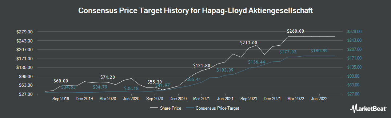 Price Target History for Hapag-Lloyd (ETR:HLAG)