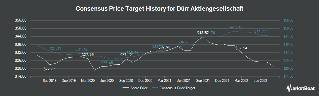 Price Target History for Duerr (ETR:DUE)