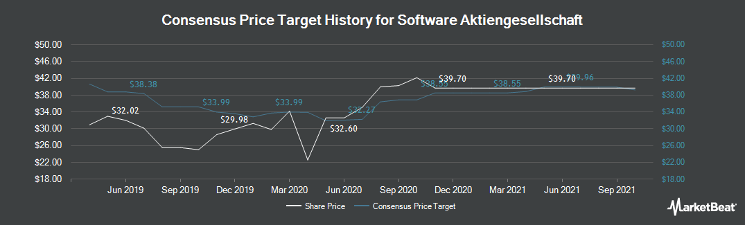 Price Target History for Software (ETR:SOW)