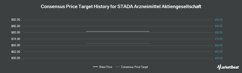 Price Target History for Stada Arzneimittel (ETR:SAZ)