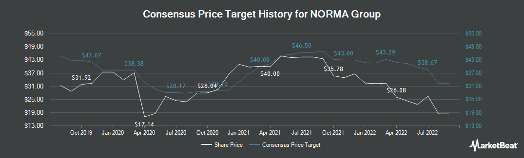 Price Target History for Norma Group (ETR:NOEJ)