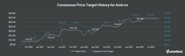 Price Target History for Aixtron (ETR:AIXA)
