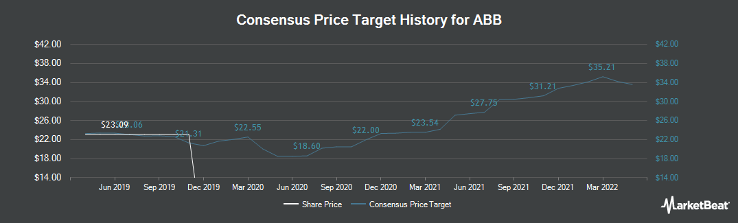 Price Target History for ABB Group (VTX:ABBN)