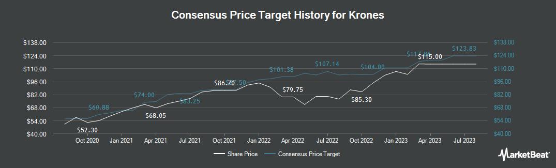 Price Target History for Krones AG (ETR:KRN)