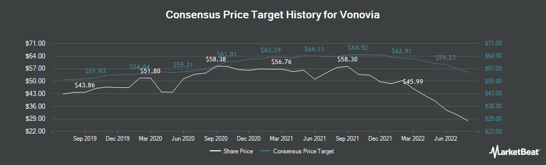 Price Target History for Vonovia (ETR:VNA)