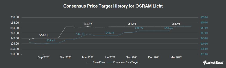 Price Target History for Osram (FRA:OSR)