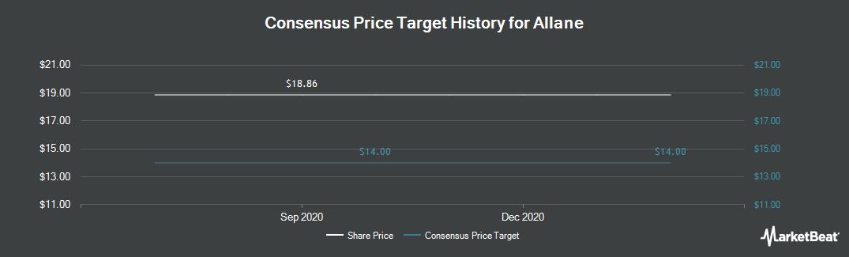Price Target History for Sixt Leasing (FRA:LNSX)