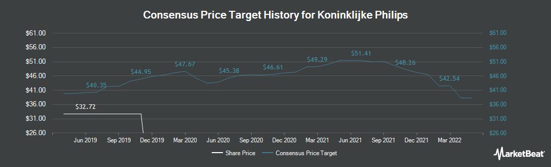 Price Target History for Koninklijke Philips (AMS:PHIA)