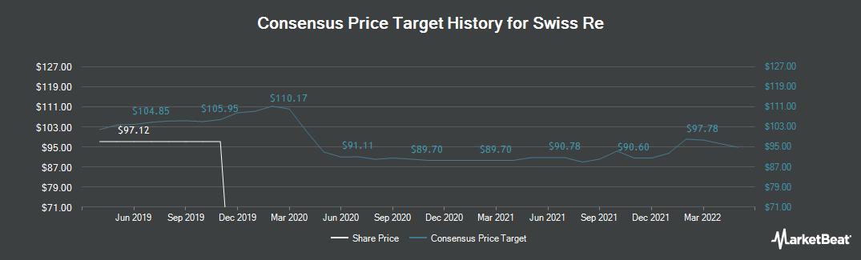 Price Target History for Swiss Re (VTX:SREN)