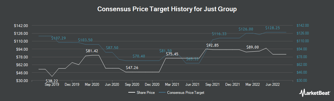 Price Target History for Just Group (LON:JUST)