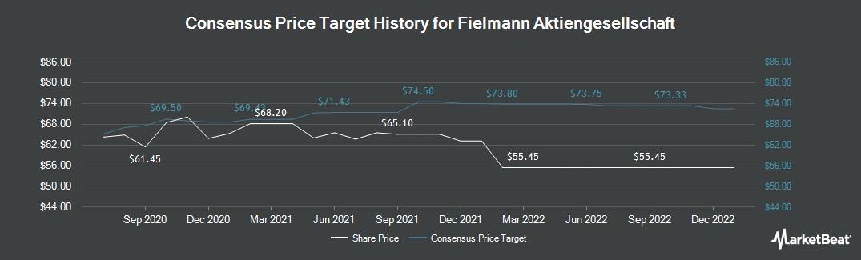 Price Target History for Fielmann (FRA:FIE)