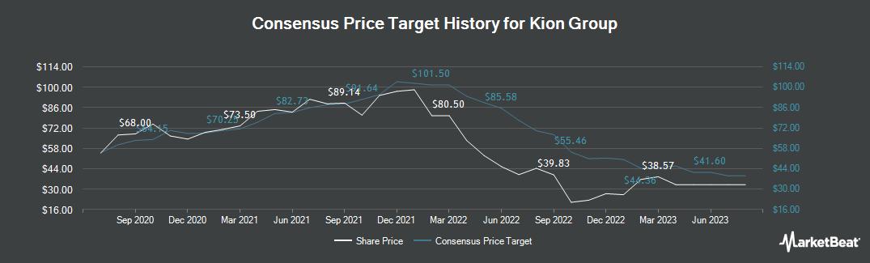 Price Target History for Kion Group (FRA:KGX)