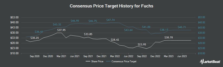 Price Target History for Fuchs Petrolub (FRA:FPE)