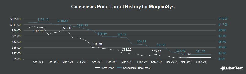 Price Target History for MorphoSys (ETR:MOR)