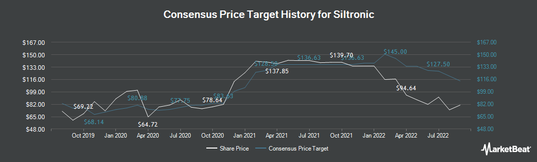 Price Target History for Siltronic (FRA:WAF)