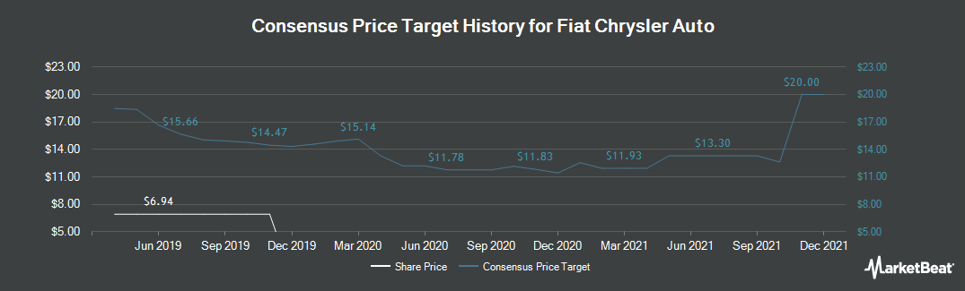 Price Target History for Fiat Chrysler Automobiles (BIT:F)