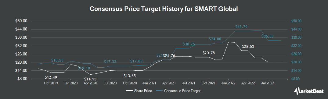 Price Target History for Smart Global (NASDAQ:SGH)