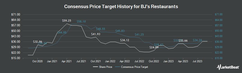 Price Target History for BJ`s Restaurants (NASDAQ:BJRI)