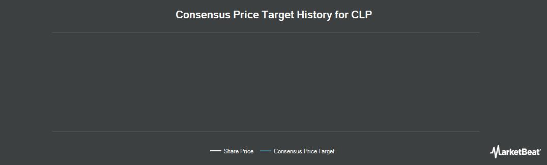 Price Target History for CLP Holdings (OTCMKTS:CLPHY)