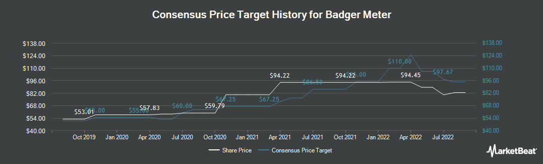 Price Target History for Badger Meter (NYSE:BMI)