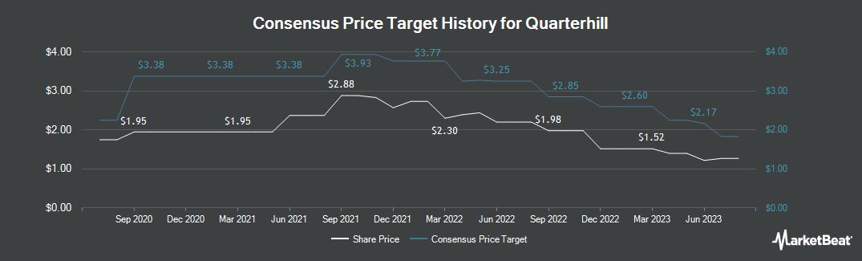 Price Target History for Quarterhill (TSE:QTRH)