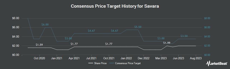 Price Target History for Savara (NASDAQ:SVRA)