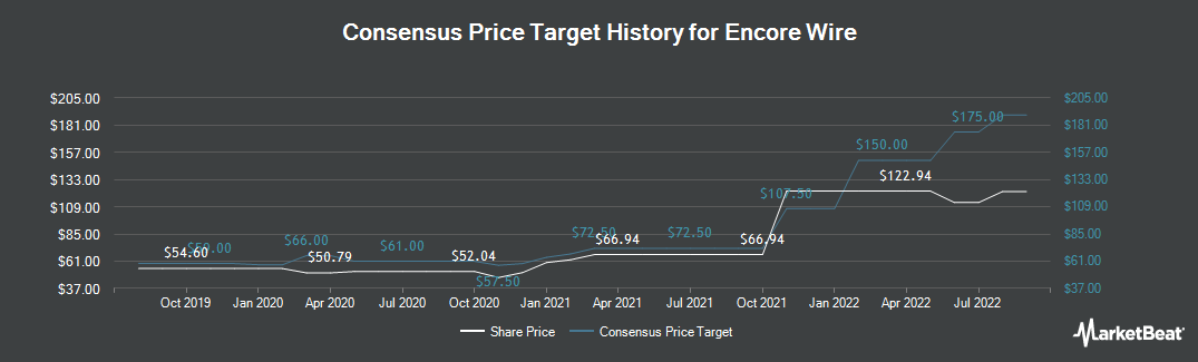 Price Target History for Encore Wire (NASDAQ:WIRE)