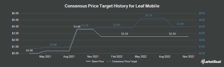 Price Target History for MedReleaf (TSE:LEAF)